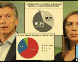 Encuestas: La imagen de Macri y Vidal en caída libre y la desaprobación arriba del 60%