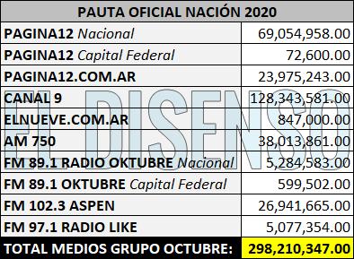 Fuente datos: Jefatura de Gabinete, informe Publicidad Oficial 2020